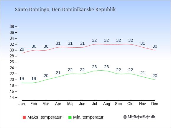 Gennemsnitlige temperaturer i Den Dominikanske Republik -nat og dag: Januar 19;29. Februar 19;30. Marts 20;30. April 21;31. Maj 22;31. Juni 22;31. Juli 23;32. August 23;32. September 22;32. Oktober 22;32. November 21;31. December 20;30.