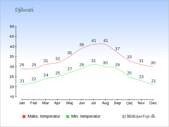 Gennemsnitlige temperaturer i Djibouti -nat og dag: Januar 21;29. Februar 22;29. Marts 24;31. April 25;32. Maj 27;35. Juni 29;39. Juli 31;41. August 30;41. September 29;37. Oktober 25;33. November 23;31. December 21;30.