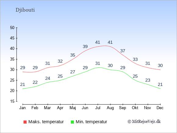 Gennemsnitlige temperaturer i Djibouti -nat og dag: Januar 21;29. Februar 22;29. Marts 24;31. April 25;32. Maj 27;35. Juni 29;39. Juli 31;41. August 30;41. September 29;37. Oktober 25;33. November 23;31. December 21;30.
