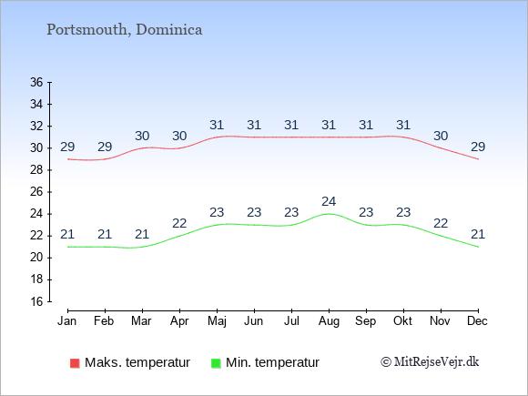 Gennemsnitlige temperaturer i Portsmouth -nat og dag: Januar 21;29. Februar 21;29. Marts 21;30. April 22;30. Maj 23;31. Juni 23;31. Juli 23;31. August 24;31. September 23;31. Oktober 23;31. November 22;30. December 21;29.