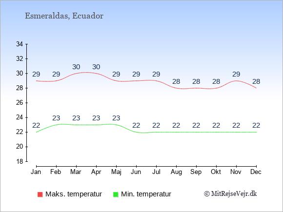 Gennemsnitlige temperaturer i Esmeraldas -nat og dag: Januar 22;29. Februar 23;29. Marts 23;30. April 23;30. Maj 23;29. Juni 22;29. Juli 22;29. August 22;28. September 22;28. Oktober 22;28. November 22;29. December 22;28.