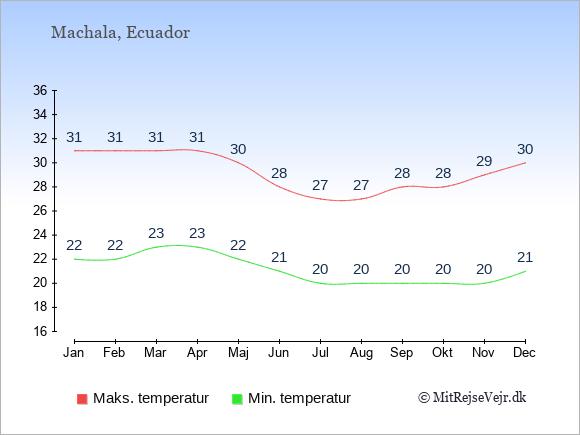 Gennemsnitlige temperaturer i Machala -nat og dag: Januar 22;31. Februar 22;31. Marts 23;31. April 23;31. Maj 22;30. Juni 21;28. Juli 20;27. August 20;27. September 20;28. Oktober 20;28. November 20;29. December 21;30.