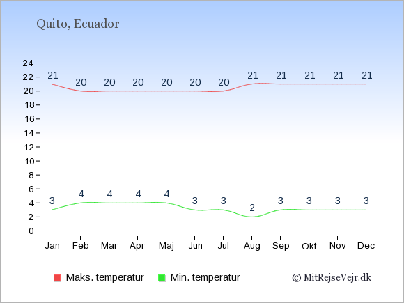 Gennemsnitlige temperaturer i Ecuador -nat og dag: Januar 3;21. Februar 4;20. Marts 4;20. April 4;20. Maj 4;20. Juni 3;20. Juli 3;20. August 2;21. September 3;21. Oktober 3;21. November 3;21. December 3;21.