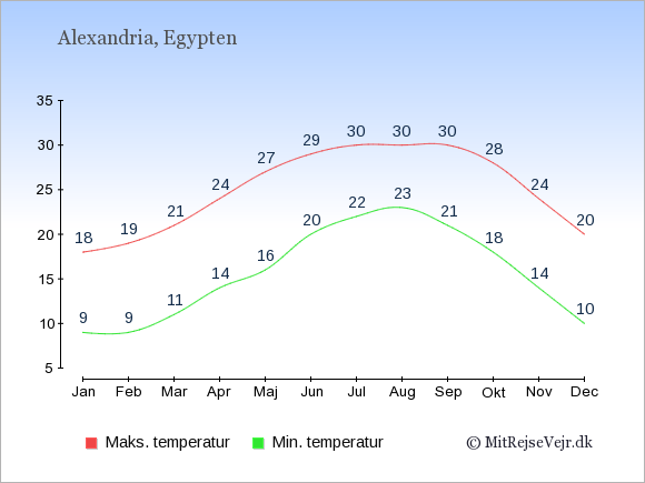 Gennemsnitlige temperaturer i Alexandria -nat og dag: Januar 9,18. Februar 9,19. Marts 11,21. April 14,24. Maj 16,27. Juni 20,29. Juli 22,30. August 23,30. September 21,30. Oktober 18,28. November 14,24. December 10,20.