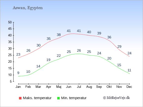 Gennemsnitlige temperaturer i Aswan -nat og dag: Januar:9,23. Februar:10,26. Marts:14,30. April:19,35. Maj:22,38. Juni:25,41. Juli:26,41. August:25,40. September:24,39. Oktober:20,36. November:15,29. December:11,24.