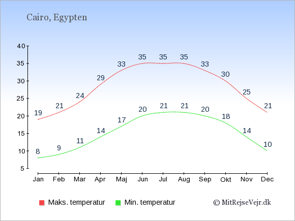 Gennemsnitlige temperaturer i Cairo -nat og dag: Januar:8,19. Februar:9,21. Marts:11,24. April:14,29. Maj:17,33. Juni:20,35. Juli:21,35. August:21,35. September:20,33. Oktober:18,30. November:14,25. December:10,21.