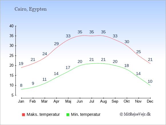 Temperaturer i Egypten -dag og nat.
