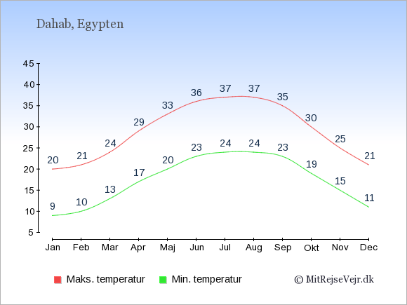 Gennemsnitlige temperaturer i Dahab -nat og dag: Januar 9;20. Februar 10;21. Marts 13;24. April 17;29. Maj 20;33. Juni 23;36. Juli 24;37. August 24;37. September 23;35. Oktober 19;30. November 15;25. December 11;21.