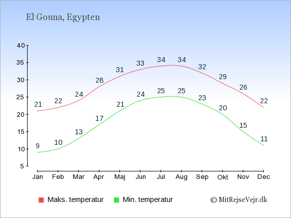 Gennemsnitlige temperaturer i El Gouna -nat og dag: Januar:9,21. Februar:10,22. Marts:13,24. April:17,28. Maj:21,31. Juni:24,33. Juli:25,34. August:25,34. September:23,32. Oktober:20,29. November:15,26. December:11,22.