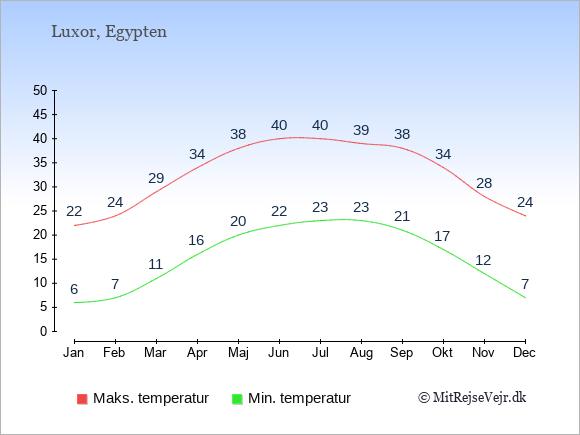 Gennemsnitlige temperaturer i Luxor -nat og dag: Januar:6,22. Februar:7,24. Marts:11,29. April:16,34. Maj:20,38. Juni:22,40. Juli:23,40. August:23,39. September:21,38. Oktober:17,34. November:12,28. December:7,24.