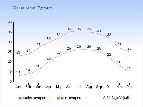 Gennemsnitlige temperaturer i Marsa Alam -nat og dag: Januar:13,23. Februar:14,24. Marts:16,27. April:20,30. Maj:23,32. Juni:25,35. Juli:26,35. August:26,35. September:25,34. Oktober:22,32. November:18,27. December:15,25.
