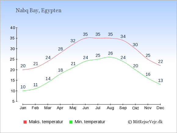 Gennemsnitlige temperaturer i Nabq Bay -nat og dag: Januar 10;20. Februar 11;21. Marts 14;24. April 18;28. Maj 21;32. Juni 24;35. Juli 25;35. August 26;35. September 24;34. Oktober 20;30. November 16;25. December 13;22.
