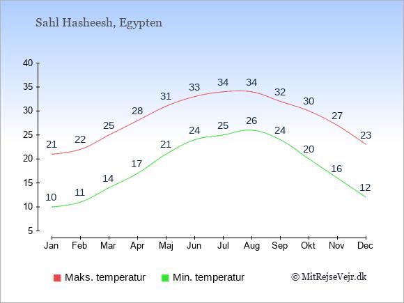 Gennemsnitlige temperaturer i Sahl Hasheesh -nat og dag: Januar:10,21. Februar:11,22. Marts:14,25. April:17,28. Maj:21,31. Juni:24,33. Juli:25,34. August:26,34. September:24,32. Oktober:20,30. November:16,27. December:12,23.