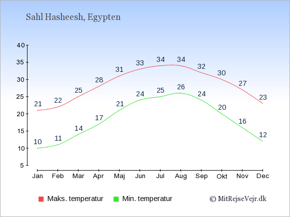 Gennemsnitlige temperaturer i Sahl Hasheesh -nat og dag: Januar 10;21. Februar 11;22. Marts 14;25. April 17;28. Maj 21;31. Juni 24;33. Juli 25;34. August 26;34. September 24;32. Oktober 20;30. November 16;27. December 12;23.