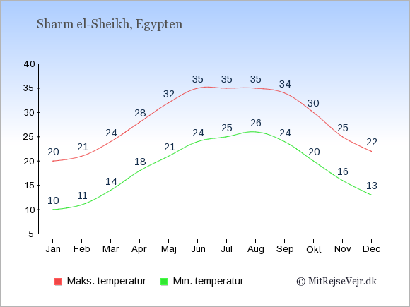 Gennemsnitlige temperaturer i Sharm el-Sheikh -nat og dag: Januar 10,20. Februar 11,21. Marts 14,24. April 18,28. Maj 21,32. Juni 24,35. Juli 25,35. August 26,35. September 24,34. Oktober 20,30. November 16,25. December 13,22.