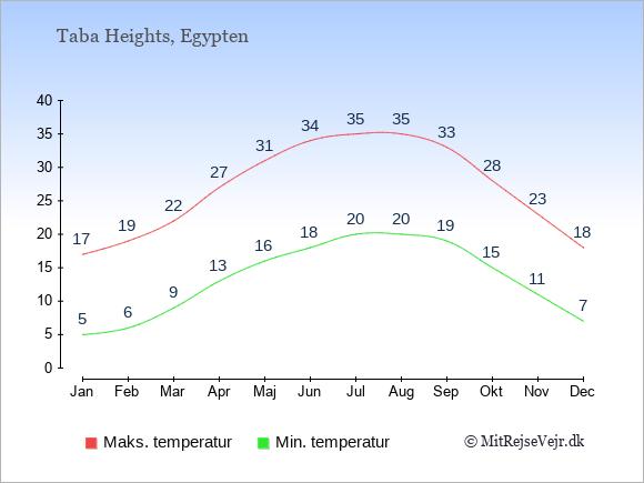 Gennemsnitlige temperaturer i Taba Heights -nat og dag: Januar 5;17. Februar 6;19. Marts 9;22. April 13;27. Maj 16;31. Juni 18;34. Juli 20;35. August 20;35. September 19;33. Oktober 15;28. November 11;23. December 7;18.