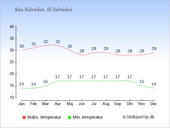 Temperaturer i El Salvador -dag og nat.