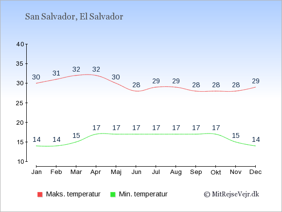 Gennemsnitlige temperaturer i El Salvador -nat og dag: Januar 14,30. Februar 14,31. Marts 15,32. April 17,32. Maj 17,30. Juni 17,28. Juli 17,29. August 17,29. September 17,28. Oktober 17,28. November 15,28. December 14,29.