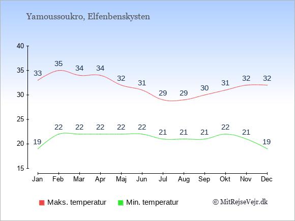 Gennemsnitlige temperaturer i Elfenbenskysten -nat og dag: Januar 19;33. Februar 22;35. Marts 22;34. April 22;34. Maj 22;32. Juni 22;31. Juli 21;29. August 21;29. September 21;30. Oktober 22;31. November 21;32. December 19;32.