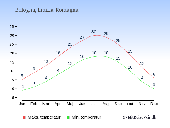 Gennemsnitlige temperaturer i Bologna -nat og dag: Januar -1;5. Februar 1;9. Marts 4;13. April 8;18. Maj 12;23. Juni 16;27. Juli 18;30. August 18;29. September 15;25. Oktober 10;19. November 4;12. December 0;6.