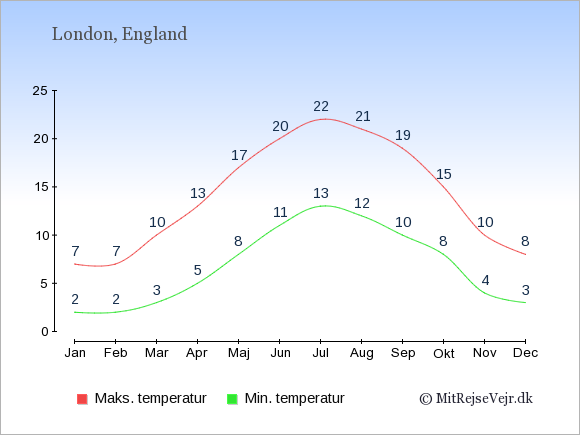 Gennemsnitlige temperaturer i England -nat og dag: Januar 2;7. Februar 2;7. Marts 3;10. April 5;13. Maj 8;17. Juni 11;20. Juli 13;22. August 12;21. September 10;19. Oktober 8;15. November 4;10. December 3;8.
