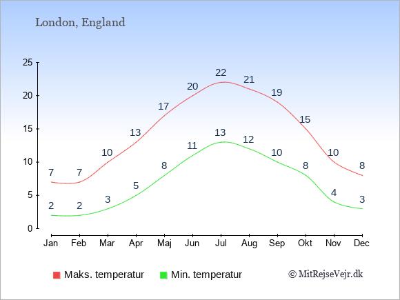 Temperaturer i England -dag og nat.