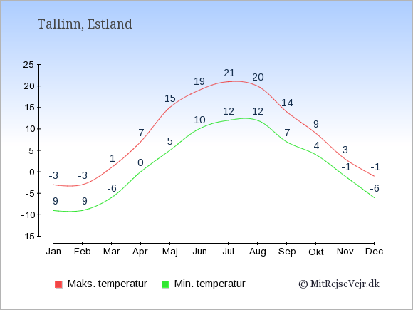 Gennemsnitlige temperaturer i Estland -nat og dag: Januar -9;-3. Februar -9;-3. Marts -6;1. April 0;7. Maj 5;15. Juni 10;19. Juli 12;21. August 12;20. September 7;14. Oktober 4;9. November -1;3. December -6;-1.