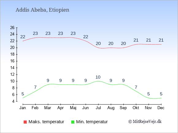 Temperaturer i Etiopien -dag og nat.