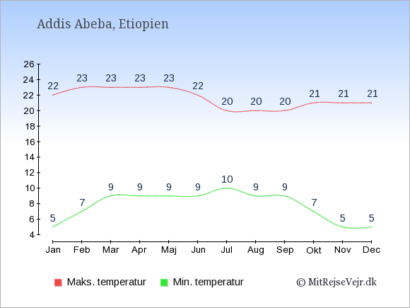 Gennemsnitlige temperaturer i Addis Abeba -nat og dag: Januar 5;22. Februar 7;23. Marts 9;23. April 9;23. Maj 9;23. Juni 9;22. Juli 10;20. August 9;20. September 9;20. Oktober 7;21. November 5;21. December 5;21.