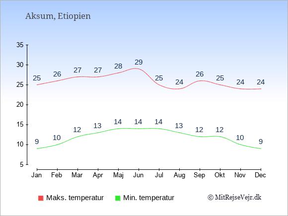 Gennemsnitlige temperaturer i Aksum -nat og dag: Januar 9;25. Februar 10;26. Marts 12;27. April 13;27. Maj 14;28. Juni 14;29. Juli 14;25. August 13;24. September 12;26. Oktober 12;25. November 10;24. December 9;24.