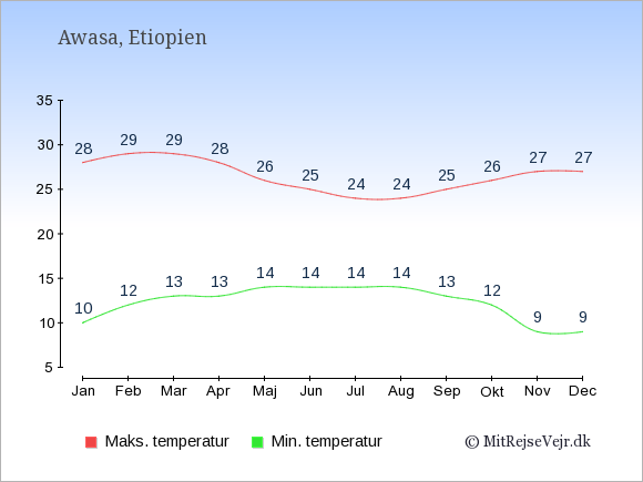 Gennemsnitlige temperaturer i Awasa -nat og dag: Januar 10;28. Februar 12;29. Marts 13;29. April 13;28. Maj 14;26. Juni 14;25. Juli 14;24. August 14;24. September 13;25. Oktober 12;26. November 9;27. December 9;27.