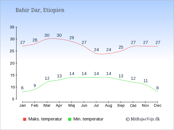 Gennemsnitlige temperaturer i Bahir Dar -nat og dag: Januar 8;27. Februar 9;28. Marts 12;30. April 13;30. Maj 14;29. Juni 14;27. Juli 14;24. August 14;24. September 13;25. Oktober 12;27. November 11;27. December 8;27.