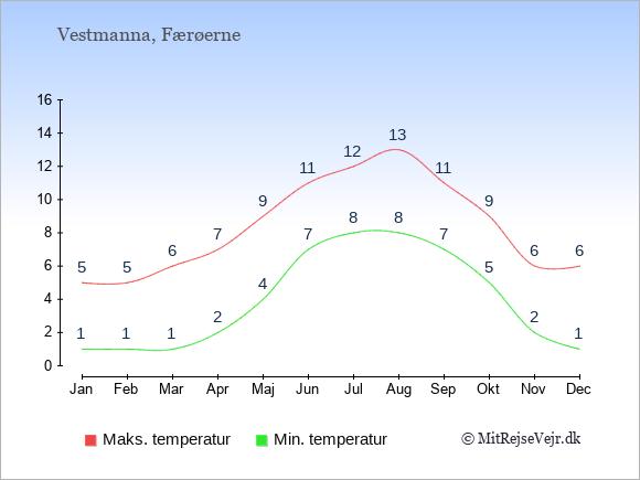 Gennemsnitlige temperaturer i Vestmanna -nat og dag: Januar 1;5. Februar 1;5. Marts 1;6. April 2;7. Maj 4;9. Juni 7;11. Juli 8;12. August 8;13. September 7;11. Oktober 5;9. November 2;6. December 1;6.