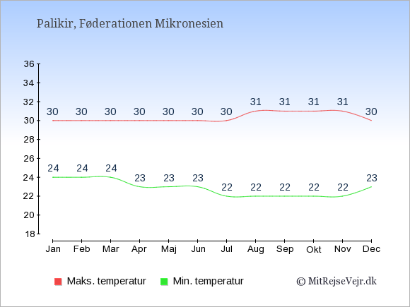 Gennemsnitlige temperaturer i Føderationen Mikronesien -nat og dag: Januar 24;30. Februar 24;30. Marts 24;30. April 23;30. Maj 23;30. Juni 23;30. Juli 22;30. August 22;31. September 22;31. Oktober 22;31. November 22;31. December 23;30.
