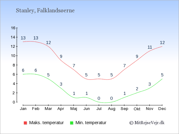 Gennemsnitlige temperaturer på Falklandsøerne -nat og dag: Januar 6;13. Februar 6;13. Marts 5;12. April 3;9. Maj 1;7. Juni 1;5. Juli 0;5. August 0;5. September 1;7. Oktober 2;9. November 3;11. December 5;12.