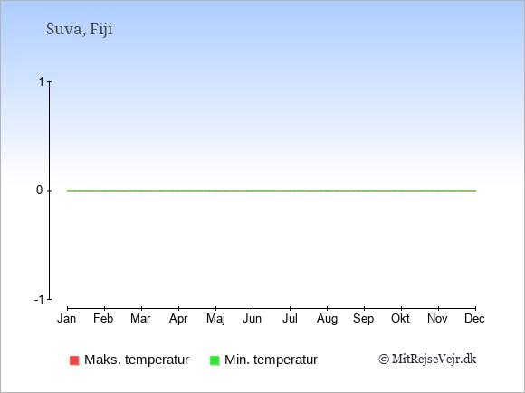 Temperaturer på Fiji -dag og nat.