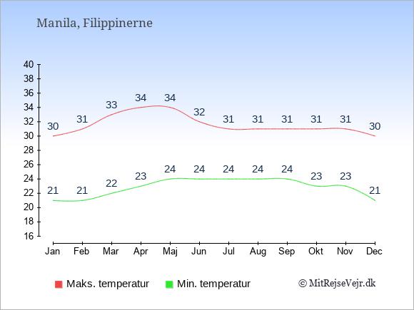 Gennemsnitlige temperaturer i Filippinerne -nat og dag: Januar 21;30. Februar 21;31. Marts 22;33. April 23;34. Maj 24;34. Juni 24;32. Juli 24;31. August 24;31. September 24;31. Oktober 23;31. November 23;31. December 21;30.