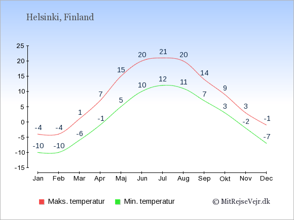 Temperaturer i Finland -dag og nat.