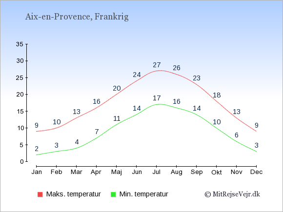Gennemsnitlige temperaturer i Aix-en-Provence -nat og dag: Januar:2,9. Februar:3,10. Marts:4,13. April:7,16. Maj:11,20. Juni:14,24. Juli:17,27. August:16,26. September:14,23. Oktober:10,18. November:6,13. December:3,9.