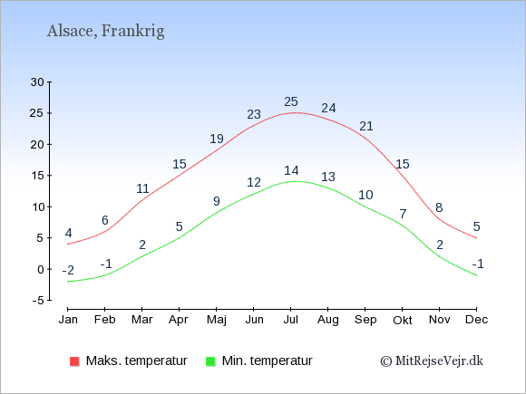 Gennemsnitlige temperaturer i Alsace -nat og dag: Januar:-2,4. Februar:-1,6. Marts:2,11. April:5,15. Maj:9,19. Juni:12,23. Juli:14,25. August:13,24. September:10,21. Oktober:7,15. November:2,8. December:-1,5.