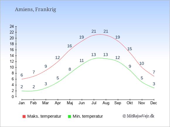 Gennemsnitlige temperaturer i Amiens -nat og dag: Januar:2,6. Februar:2,7. Marts:3,9. April:5,12. Maj:8,16. Juni:11,19. Juli:13,21. August:13,21. September:12,19. Oktober:9,15. November:5,10. December:3,7.