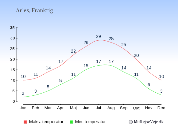 Gennemsnitlige temperaturer i Arles -nat og dag: Januar:2,10. Februar:3,11. Marts:5,14. April:8,17. Maj:11,22. Juni:15,26. Juli:17,29. August:17,28. September:14,25. Oktober:11,20. November:6,14. December:3,10.