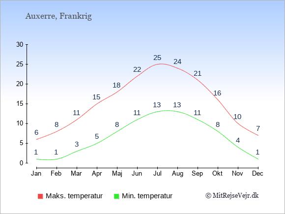 Gennemsnitlige temperaturer i Auxerre -nat og dag: Januar:1,6. Februar:1,8. Marts:3,11. April:5,15. Maj:8,18. Juni:11,22. Juli:13,25. August:13,24. September:11,21. Oktober:8,16. November:4,10. December:1,7.