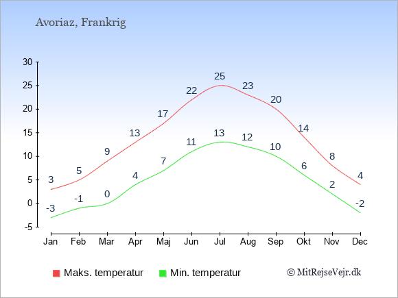 Gennemsnitlige temperaturer i Avoriaz -nat og dag: Januar:-3,3. Februar:-1,5. Marts:0,9. April:4,13. Maj:7,17. Juni:11,22. Juli:13,25. August:12,23. September:10,20. Oktober:6,14. November:2,8. December:-2,4.