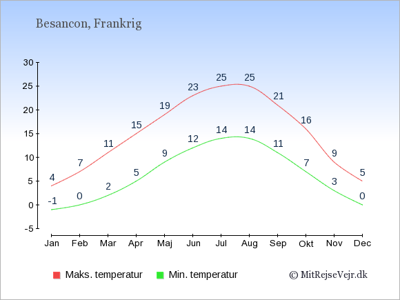 Gennemsnitlige temperaturer i Besancon -nat og dag: Januar:-1,4. Februar:0,7. Marts:2,11. April:5,15. Maj:9,19. Juni:12,23. Juli:14,25. August:14,25. September:11,21. Oktober:7,16. November:3,9. December:0,5.
