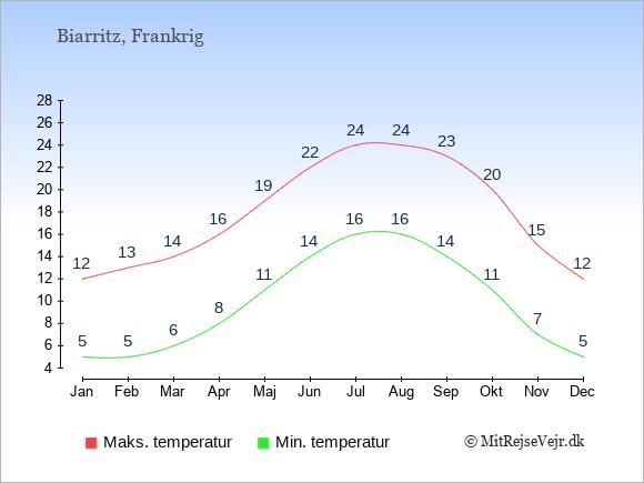 Gennemsnitlige temperaturer i Biarritz -nat og dag: Januar 5;12. Februar 5;13. Marts 6;14. April 8;16. Maj 11;19. Juni 14;22. Juli 16;24. August 16;24. September 14;23. Oktober 11;20. November 7;15. December 5;12.