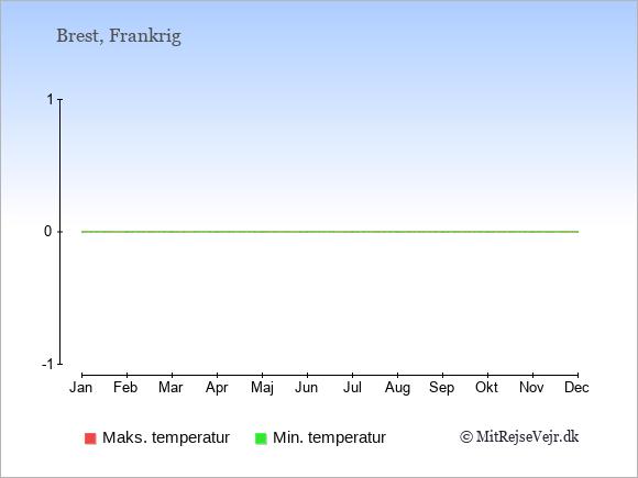 Gennemsnitlige temperaturer i Brest -nat og dag: Januar:4,9. Februar:4,9. Marts:5,11. April:6,13. Maj:9,15. Juni:11,18. Juli:13,20. August:13,20. September:12,19. Oktober:10,16. November:7,12. December:5,10.