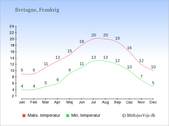 Gennemsnitlige temperaturer i Bretagne -nat og dag: Januar:4,9. Februar:4,9. Marts:5,11. April:6,13. Maj:9,15. Juni:11,18. Juli:13,20. August:13,20. September:12,19. Oktober:10,16. November:7,12. December:5,10.