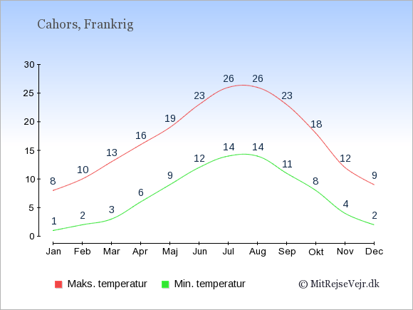 Gennemsnitlige temperaturer i Cahors -nat og dag: Januar:1,8. Februar:2,10. Marts:3,13. April:6,16. Maj:9,19. Juni:12,23. Juli:14,26. August:14,26. September:11,23. Oktober:8,18. November:4,12. December:2,9.