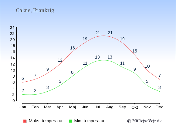 Gennemsnitlige temperaturer i Calais -nat og dag: Januar:2,6. Februar:2,7. Marts:3,9. April:5,12. Maj:8,16. Juni:11,19. Juli:13,21. August:13,21. September:11,19. Oktober:9,15. November:5,10. December:3,7.
